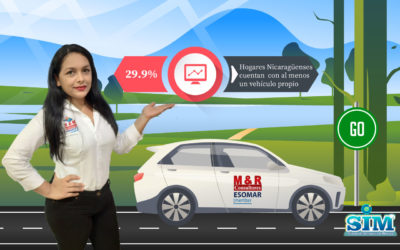29.9% de los hogares nicaragüenses cuentan con al menos un vehículo propio