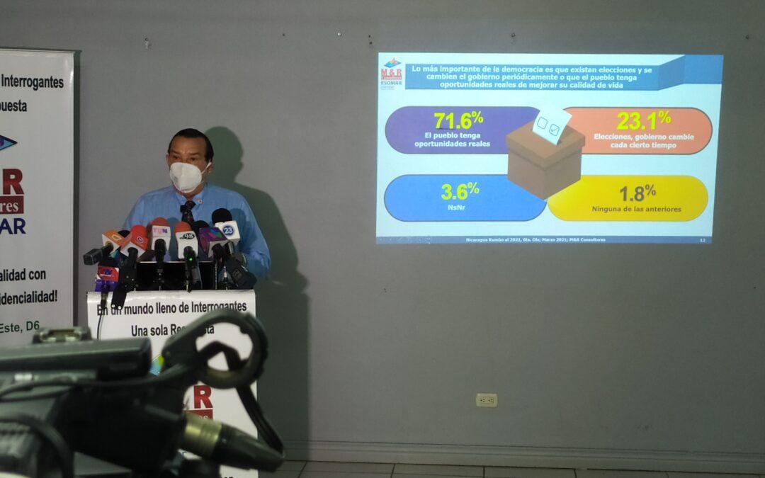 Nicaragua rumbo al 2021 6ta. encuesta pre electoral