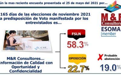 Nicaragua Rumbo a Noviembre 2021 7ma encuesta pre electoral