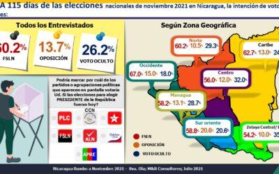 Nicaragua Rumbo a Noviembre 2021 8va encuesta pre electoral
