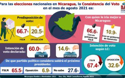 Nicaragua Rumbo a Noviembre 2021 9na encuesta preelectoral